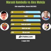 Marash Kumbulla vs Ales Mateju h2h player stats
