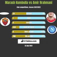 Marash Kumbulla vs Amir Rrahmani h2h player stats