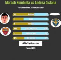 Marash Kumbulla vs Andrea Cistana h2h player stats