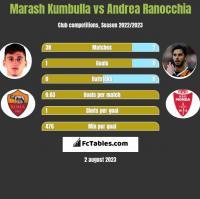 Marash Kumbulla vs Andrea Ranocchia h2h player stats