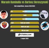 Marash Kumbulla vs Bartosz Bereszynski h2h player stats