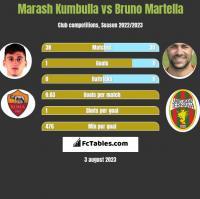 Marash Kumbulla vs Bruno Martella h2h player stats