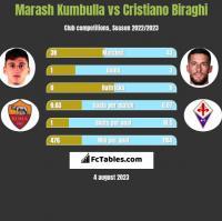 Marash Kumbulla vs Cristiano Biraghi h2h player stats