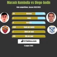 Marash Kumbulla vs Diego Godin h2h player stats