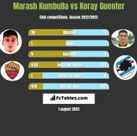 Marash Kumbulla vs Koray Guenter h2h player stats