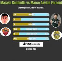 Marash Kumbulla vs Marco Davide Faraoni h2h player stats