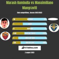 Marash Kumbulla vs Massimiliano Mangraviti h2h player stats