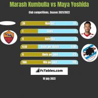 Marash Kumbulla vs Maya Yoshida h2h player stats