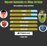 Marash Kumbulla vs Milan Skriniar h2h player stats