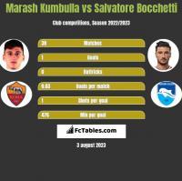 Marash Kumbulla vs Salvatore Bocchetti h2h player stats
