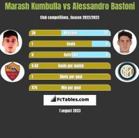 Marash Kumbulla vs Alessandro Bastoni h2h player stats