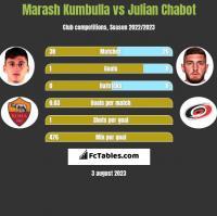 Marash Kumbulla vs Julian Chabot h2h player stats
