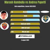 Marash Kumbulla vs Andrea Papetti h2h player stats