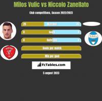 Milos Vulic vs Niccolo Zanellato h2h player stats