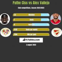 Pathe Ciss vs Alex Vallejo h2h player stats