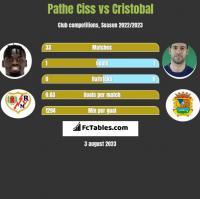 Pathe Ciss vs Cristobal h2h player stats