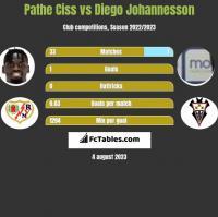 Pathe Ciss vs Diego Johannesson h2h player stats