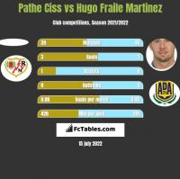 Pathe Ciss vs Hugo Fraile Martinez h2h player stats