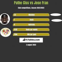 Pathe Ciss vs Jose Fran h2h player stats