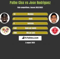 Pathe Ciss vs Jose Rodriguez h2h player stats
