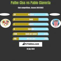 Pathe Ciss vs Pablo Claveria h2h player stats
