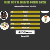 Pathe Ciss vs Eduardo Cortina Garcia h2h player stats