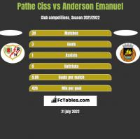 Pathe Ciss vs Anderson Emanuel h2h player stats