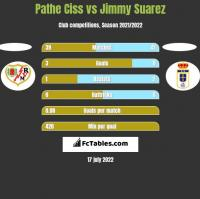 Pathe Ciss vs Jimmy Suarez h2h player stats