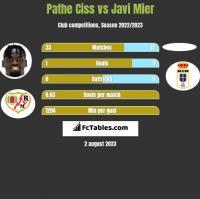 Pathe Ciss vs Javi Mier h2h player stats