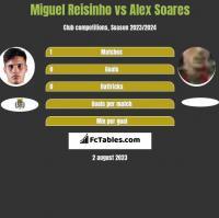 Miguel Reisinho vs Alex Soares h2h player stats