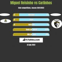 Miguel Reisinho vs Carlinhos h2h player stats