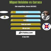 Miguel Reisinho vs Carraca h2h player stats