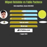 Miguel Reisinho vs Fabio Pacheco h2h player stats