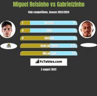 Miguel Reisinho vs Gabrielzinho h2h player stats