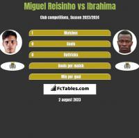 Miguel Reisinho vs Ibrahima h2h player stats