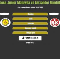 Jose-Junior Matuwila vs Alexander Nandzik h2h player stats