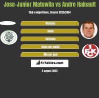Jose-Junior Matuwila vs Andre Hainault h2h player stats