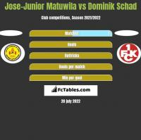 Jose-Junior Matuwila vs Dominik Schad h2h player stats
