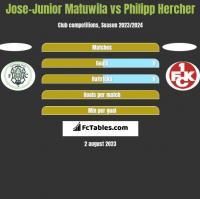 Jose-Junior Matuwila vs Philipp Hercher h2h player stats