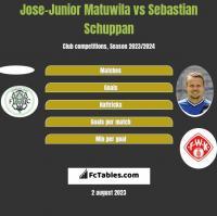 Jose-Junior Matuwila vs Sebastian Schuppan h2h player stats