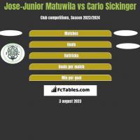 Jose-Junior Matuwila vs Carlo Sickinger h2h player stats
