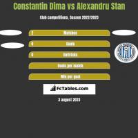 Constantin Dima vs Alexandru Stan h2h player stats