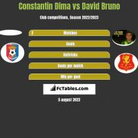 Constantin Dima vs David Bruno h2h player stats