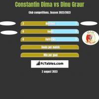 Constantin Dima vs Dinu Graur h2h player stats