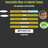 Constantin Dima vs Gabriel Tamas h2h player stats