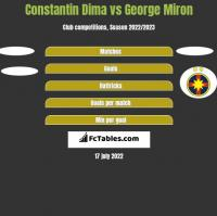 Constantin Dima vs George Miron h2h player stats