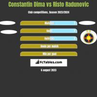 Constantin Dima vs Risto Radunovic h2h player stats