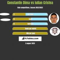 Constantin Dima vs Iulian Cristea h2h player stats