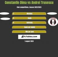 Constantin Dima vs Andrei Trusescu h2h player stats
