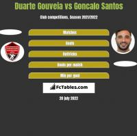 Duarte Gouveia vs Goncalo Santos h2h player stats